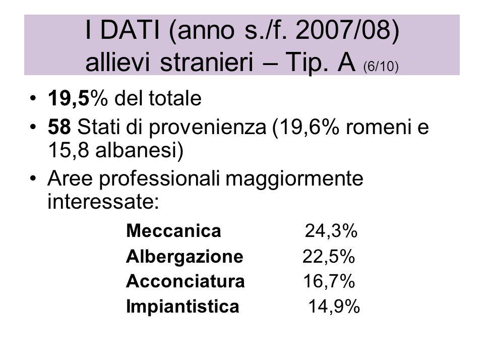 19,5% del totale 58 Stati di provenienza (19,6% romeni e 15,8 albanesi) Aree professionali maggiormente interessate: Meccanica 24,3% Albergazione 22,5% Acconciatura 16,7% Impiantistica 14,9% I DATI (anno s./f.