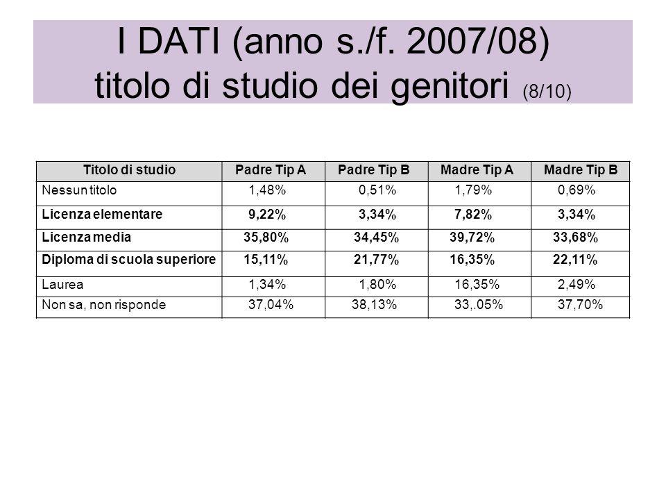 I DATI (anno s./f. 2007/08) titolo di studio dei genitori (8/10) Titolo di studioPadre Tip APadre Tip BMadre Tip AMadre Tip B Nessun titolo1,48% 0,51%