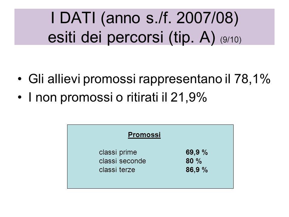Gli allievi promossi rappresentano il 78,1% I non promossi o ritirati il 21,9% I DATI (anno s./f. 2007/08) esiti dei percorsi (tip. A) (9/10) Promossi