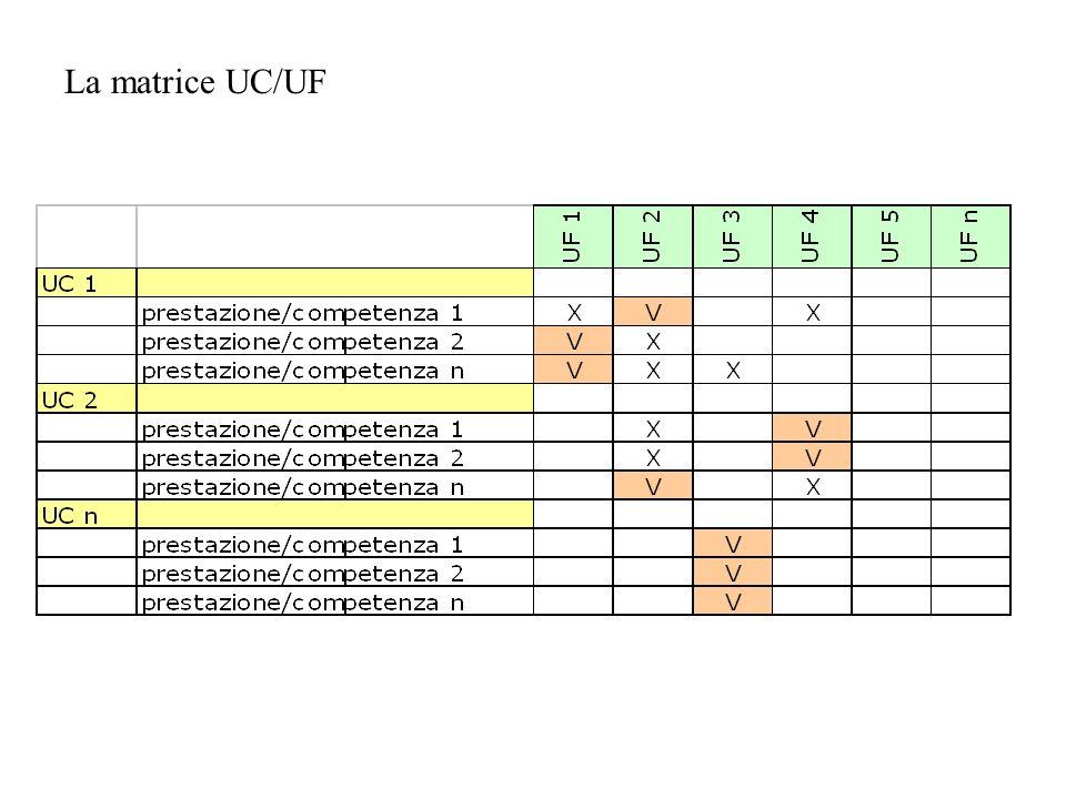 La matrice UC/UF
