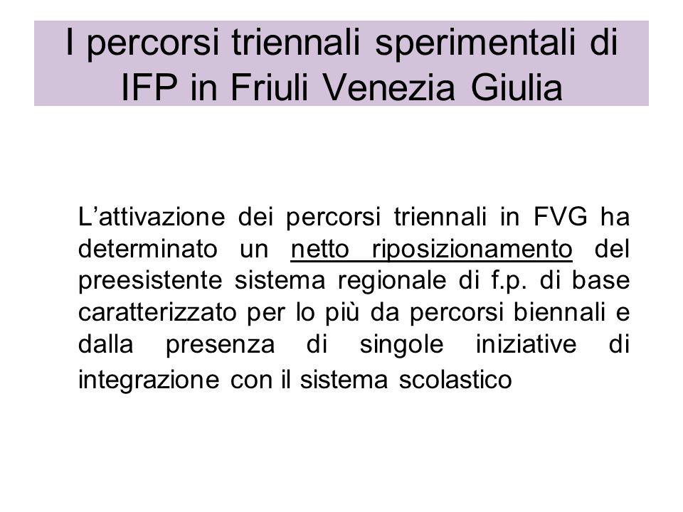 I percorsi triennali sperimentali di IFP in Friuli Venezia Giulia Lattivazione dei percorsi triennali in FVG ha determinato un netto riposizionamento