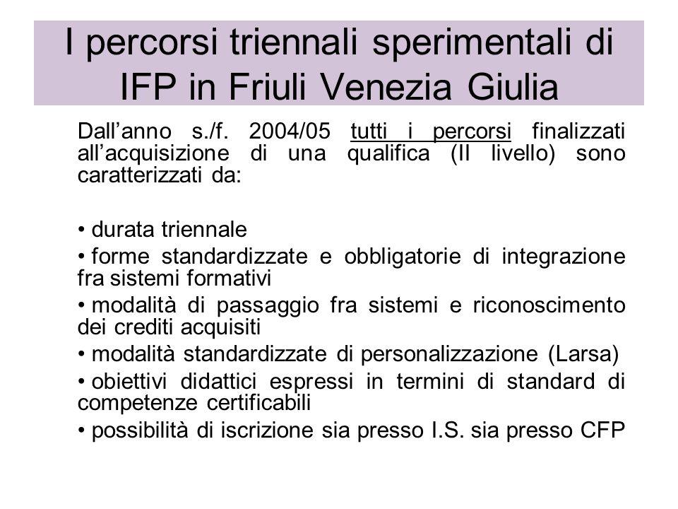 I percorsi triennali sperimentali di IFP in Friuli Venezia Giulia Dallanno s./f. 2004/05 tutti i percorsi finalizzati allacquisizione di una qualifica