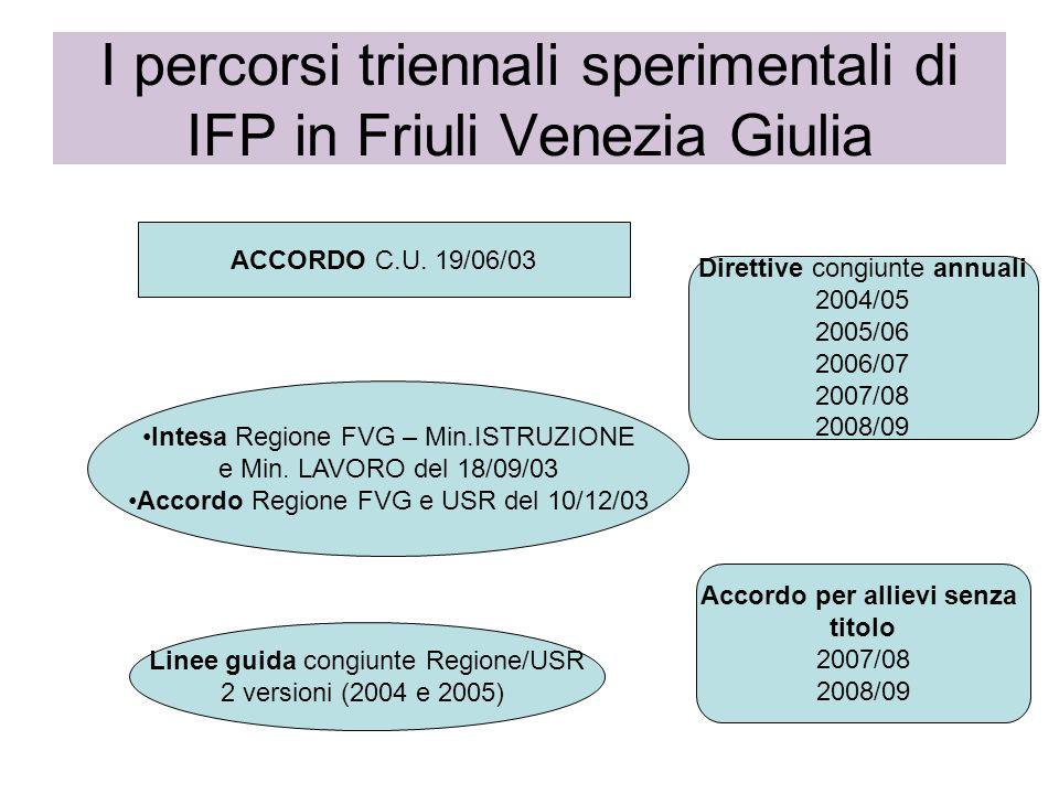 I percorsi triennali sperimentali di IFP in Friuli Venezia Giulia ACCORDO C.U. 19/06/03 Intesa Regione FVG – Min.ISTRUZIONE e Min. LAVORO del 18/09/03