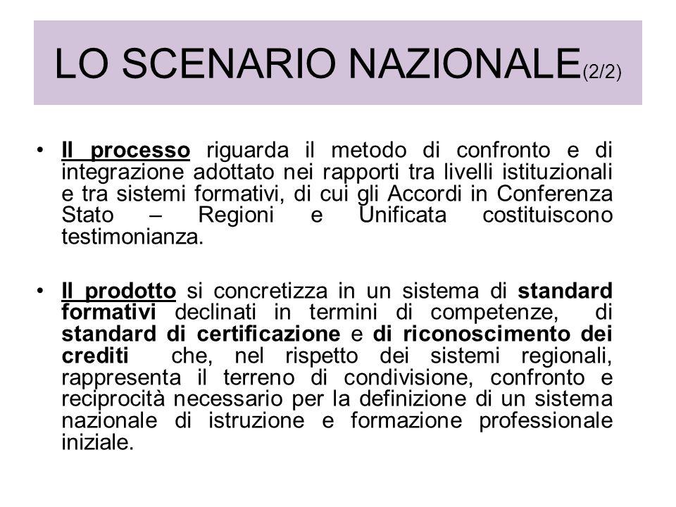 LO SCENARIO NAZIONALE (2/2) Il processo riguarda il metodo di confronto e di integrazione adottato nei rapporti tra livelli istituzionali e tra sistem