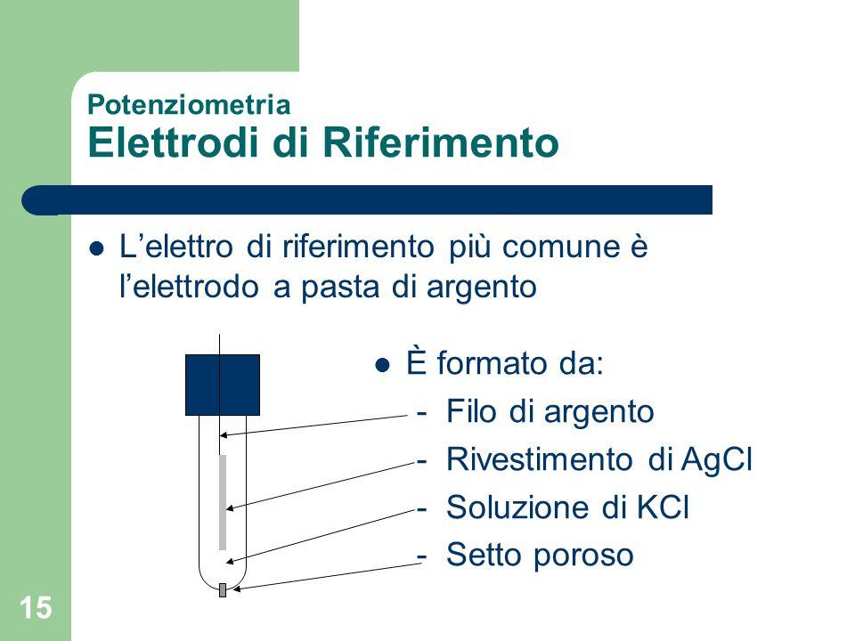 15 Potenziometria Elettrodi di Riferimento Lelettro di riferimento più comune è lelettrodo a pasta di argento È formato da: - Filo di argento - Rivest