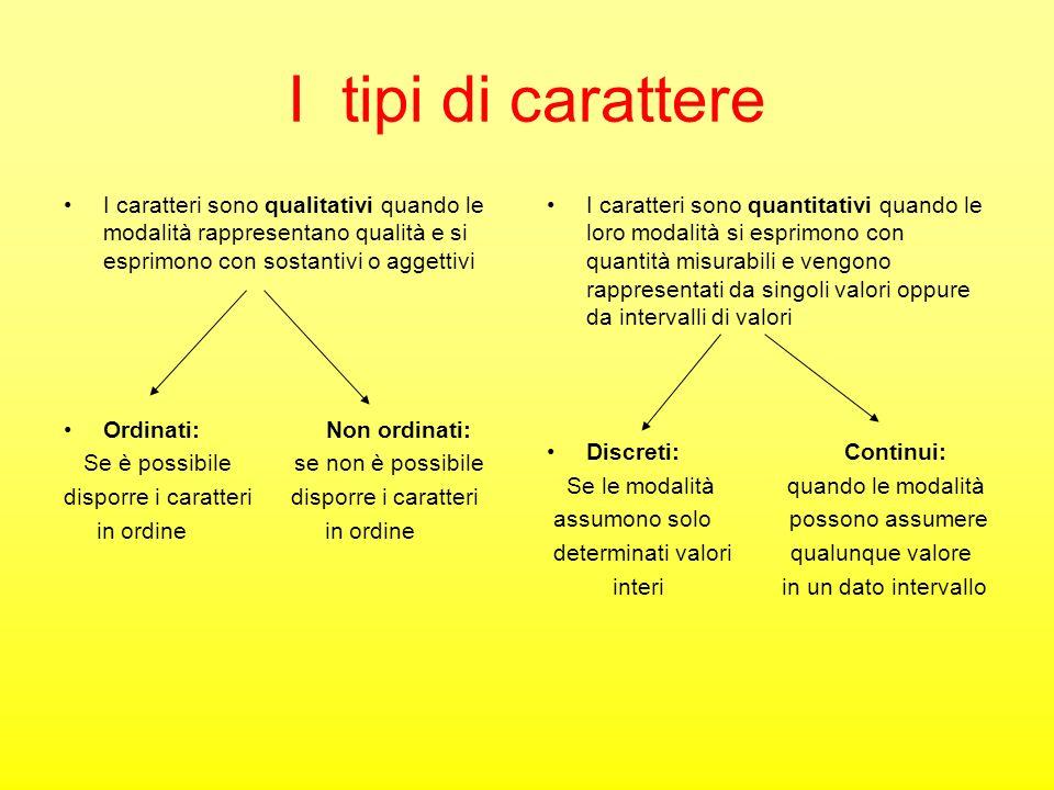 I tipi di carattere I caratteri sono qualitativi quando le modalità rappresentano qualità e si esprimono con sostantivi o aggettivi Ordinati: Non ordi