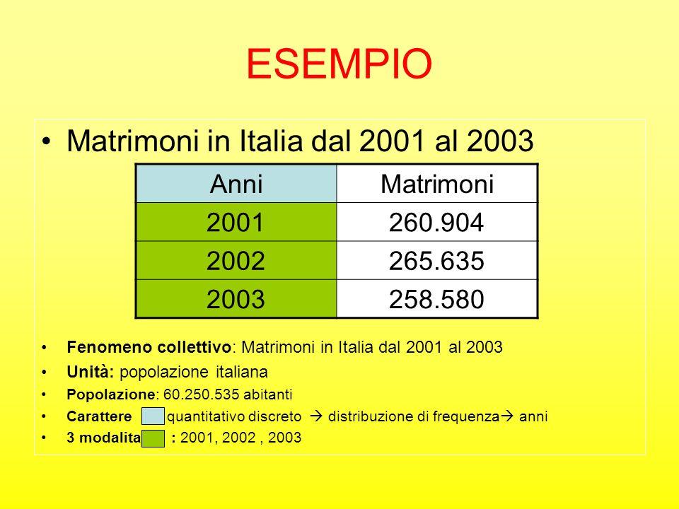 ESEMPIO Matrimoni in Italia dal 2001 al 2003 Fenomeno collettivo: Matrimoni in Italia dal 2001 al 2003 Unità: popolazione italiana Popolazione: 60.250