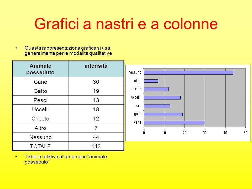 Grafici a nastri e a colonne Questa rappresentazione grafica si usa generalmente per le modalità qualitative Tabella relativa al fenomeno animale poss