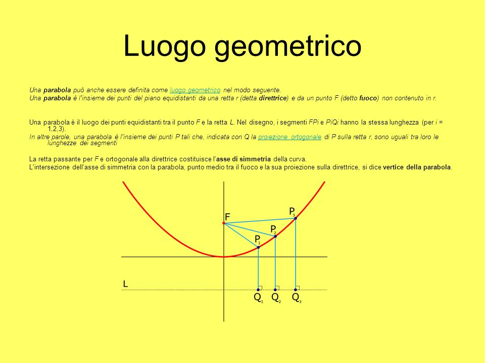 Luogo geometrico Una parabola può anche essere definita come luogo geometrico nel modo seguente.luogo geometrico Una parabola è l insieme dei punti del piano equidistanti da una retta r (detta direttrice) e da un punto F (detto fuoco) non contenuto in r.