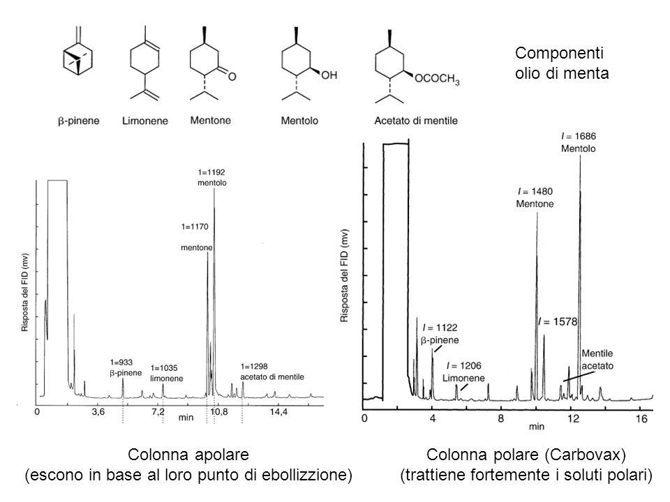 Componenti olio di menta Colonna apolare (escono in base al loro punto di ebollizzione) Colonna polare (Carbovax) (trattiene fortemente i soluti polar