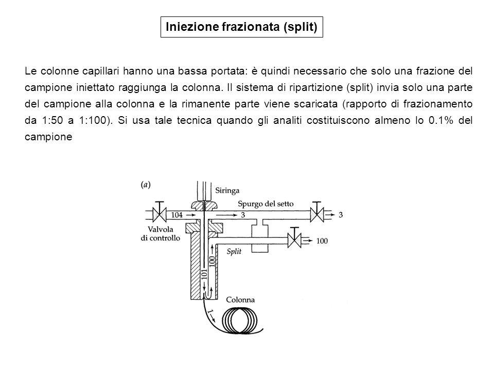 Iniezione frazionata (split) Le colonne capillari hanno una bassa portata: è quindi necessario che solo una frazione del campione iniettato raggiunga