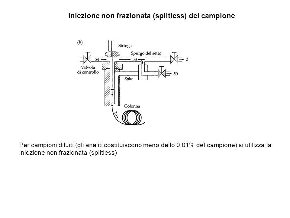 Iniezione non frazionata (splitless) del campione Per campioni diluiti (gli analiti costituiscono meno dello 0.01% del campione) si utilizza la iniezi