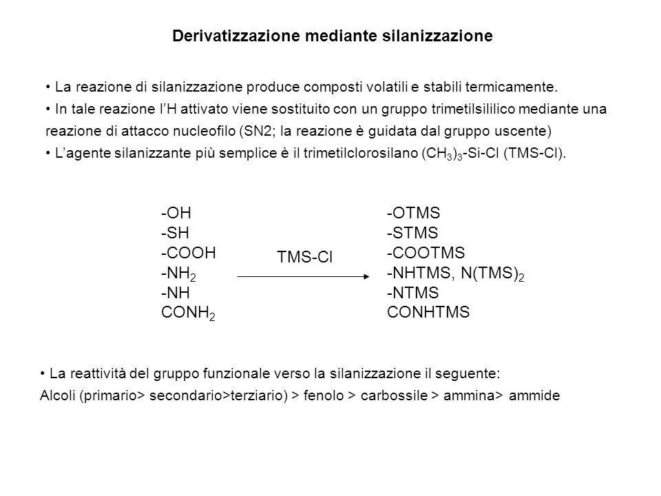 Derivatizzazione mediante silanizzazione La reazione di silanizzazione produce composti volatili e stabili termicamente. In tale reazione lH attivato