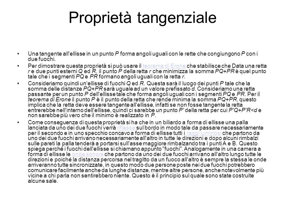 Proprietà tangenziale Una tangente all'ellisse in un punto P forma angoli uguali con le rette che congiungono P con i due fuochi. Per dimostrare quest