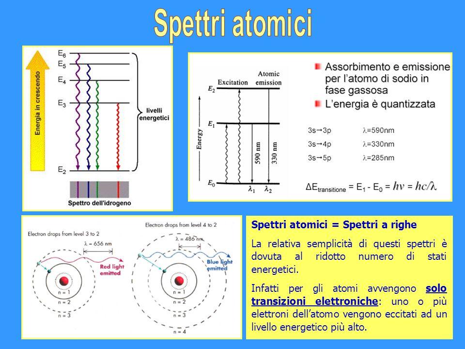 Spettri atomici = Spettri a righe La relativa semplicità di questi spettri è dovuta al ridotto numero di stati energetici. Infatti per gli atomi avven
