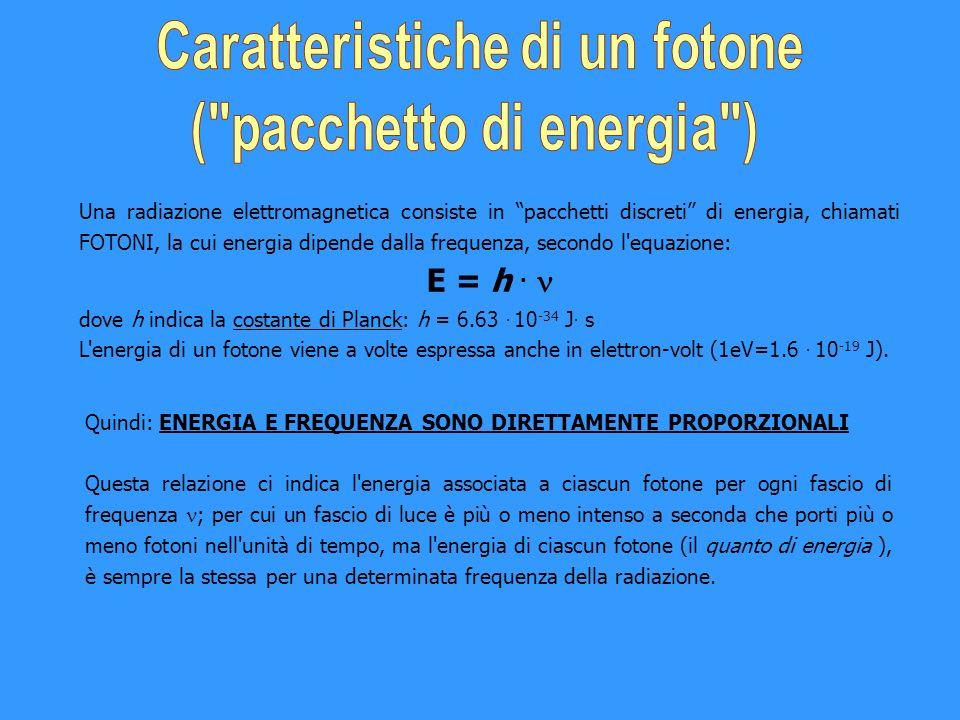 Una radiazione elettromagnetica consiste in pacchetti discreti di energia, chiamati FOTONI, la cui energia dipende dalla frequenza, secondo l'equazion