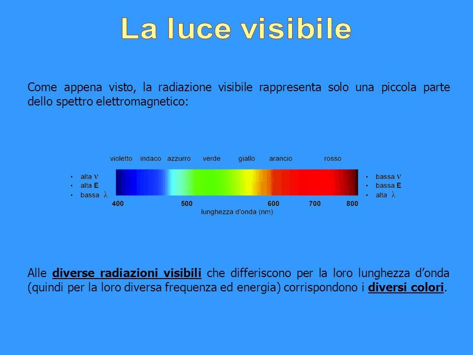 Come appena visto, la radiazione visibile rappresenta solo una piccola parte dello spettro elettromagnetico: Alle diverse radiazioni visibili che diff