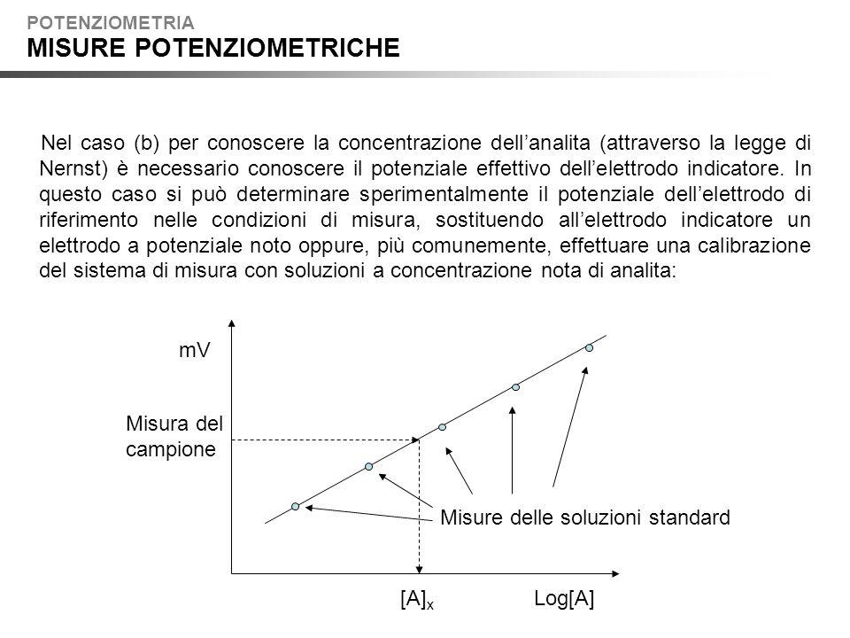 POTENZIOMETRIA MISURE POTENZIOMETRICHE Nel caso (b) per conoscere la concentrazione dellanalita (attraverso la legge di Nernst) è necessario conoscere il potenziale effettivo dellelettrodo indicatore.