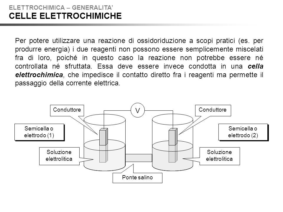 Un elettrodo ionoselettivo a membrana risponde selettivamente ad una specie in soluzione ed è costituito da un elettrodo interno immerso in una soluzione contenente lo ione in esame ad una attività definita e costante e da una membrana ionoselettiva in grado di legare selettivamente lo ione in esame.