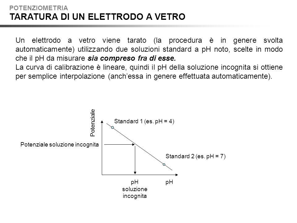 Un elettrodo a vetro viene tarato (la procedura è in genere svolta automaticamente) utilizzando due soluzioni standard a pH noto, scelte in modo che il pH da misurare sia compreso fra di esse.