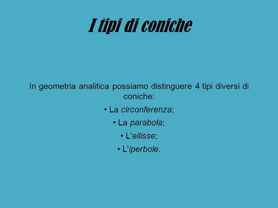 I tipi di coniche In geometria analitica possiamo distinguere 4 tipi diversi di coniche: La circonferenza; La parabola; L ellisse; L iperbole.
