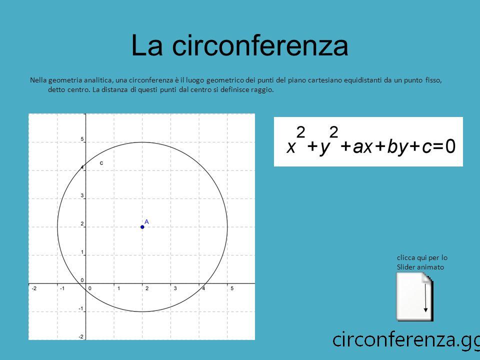 La circonferenza Nella geometria analitica, una circonferenza è il luogo geometrico dei punti del piano cartesiano equidistanti da un punto fisso, detto centro.