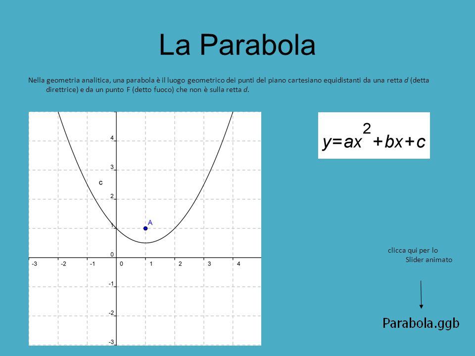 La Parabola Nella geometria analitica, una parabola è il luogo geometrico dei punti del piano cartesiano equidistanti da una retta d (detta direttrice) e da un punto F (detto fuoco) che non è sulla retta d.