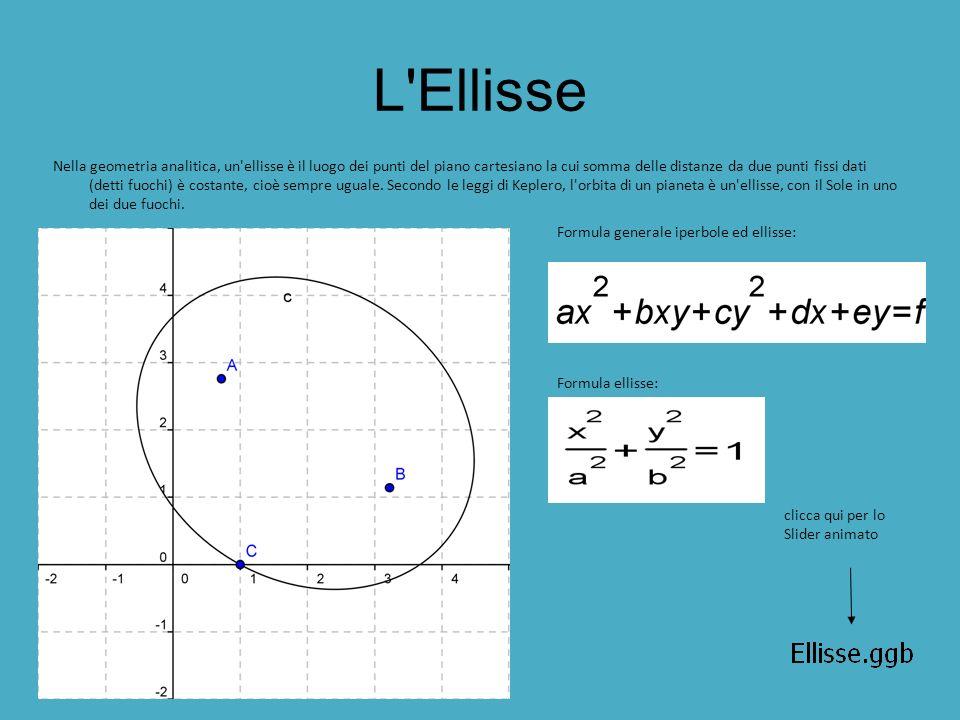 L Ellisse Nella geometria analitica, un ellisse è il luogo dei punti del piano cartesiano la cui somma delle distanze da due punti fissi dati (detti fuochi) è costante, cioè sempre uguale.