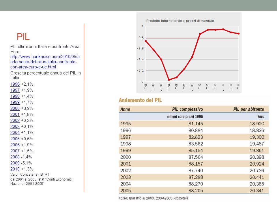 PIL PIL ultimi anni Italia e confronto Area Euro: http://www.banknoise.com/2010/05/a ndamento-del-pil-in-italia-confronto- con-area-euro-e-ue.html htt