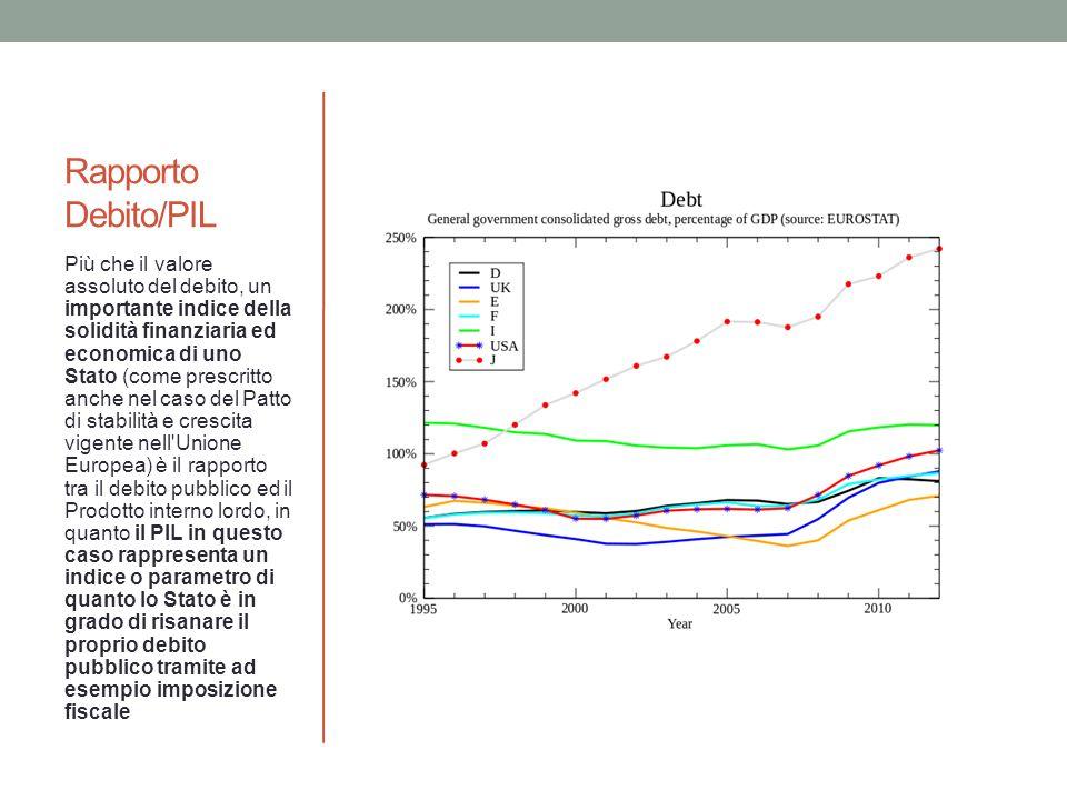 Rapporto Debito/PIL Più che il valore assoluto del debito, un importante indice della solidità finanziaria ed economica di uno Stato (come prescritto