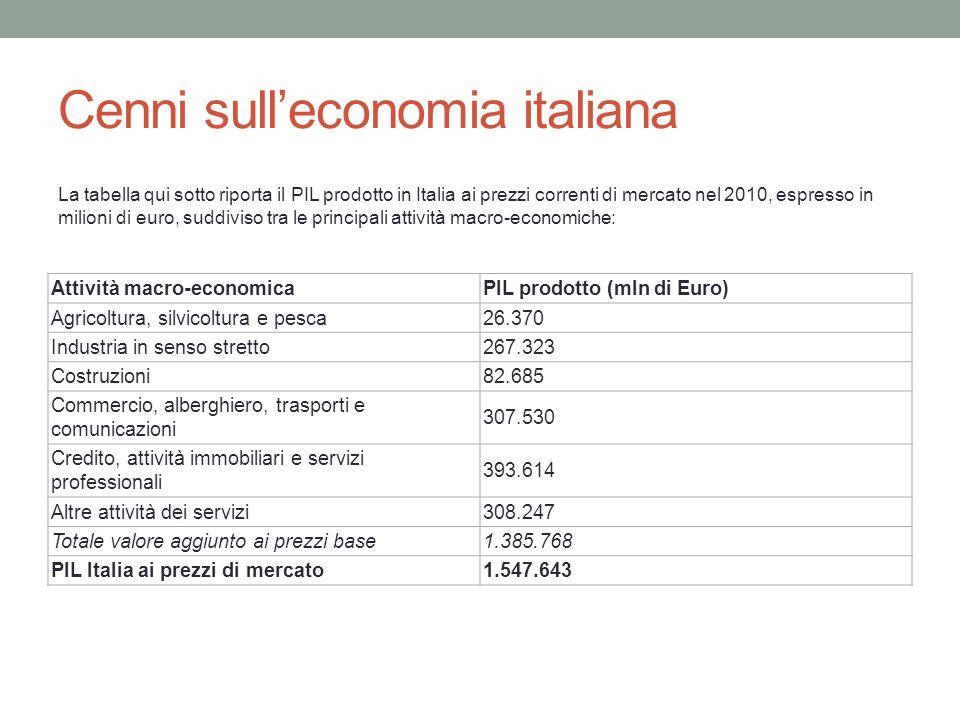 Cenni sulleconomia italiana Attività macro-economicaPIL prodotto (mln di Euro) Agricoltura, silvicoltura e pesca26.370 Industria in senso stretto267.3