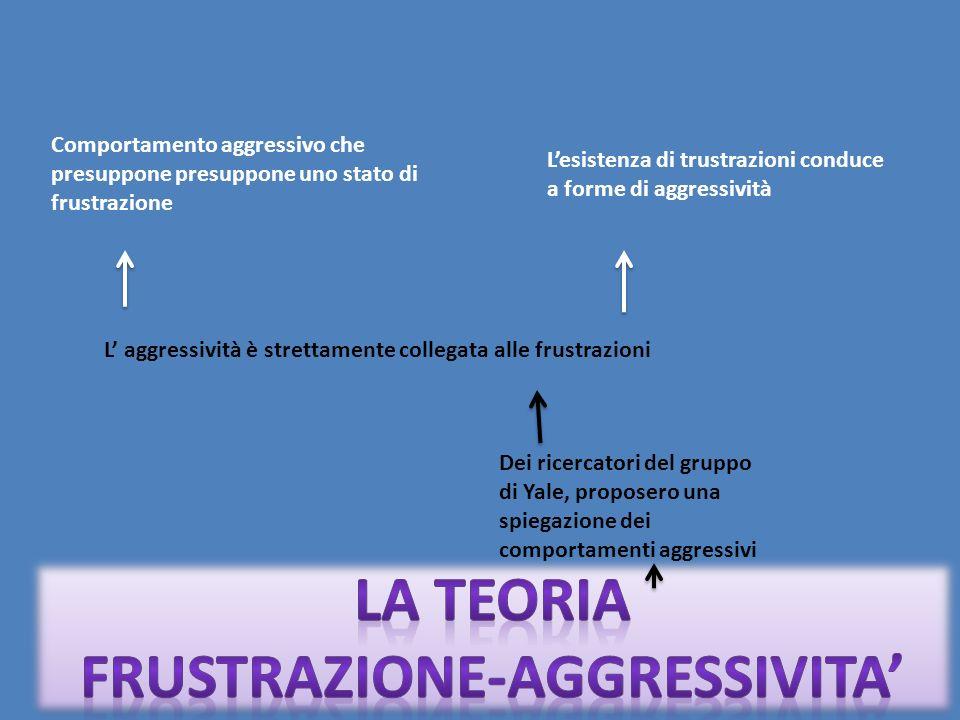 Dei ricercatori del gruppo di Yale, proposero una spiegazione dei comportamenti aggressivi L aggressività è strettamente collegata alle frustrazioni C