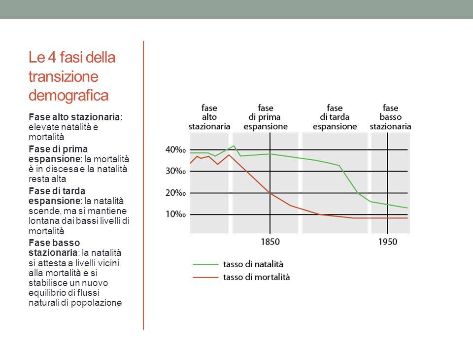 Le 4 fasi della transizione demografica Fase alto stazionaria: elevate natalità e mortalità Fase di prima espansione: la mortalità è in discesa e la n