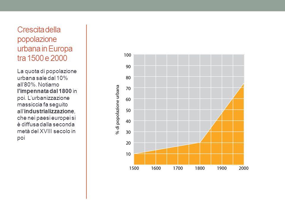 Crescita della popolazione urbana in Europa tra 1500 e 2000 La quota di popolazione urbana sale dal 10% all80%. Notiamo limpennata dal 1800 in poi. Lu