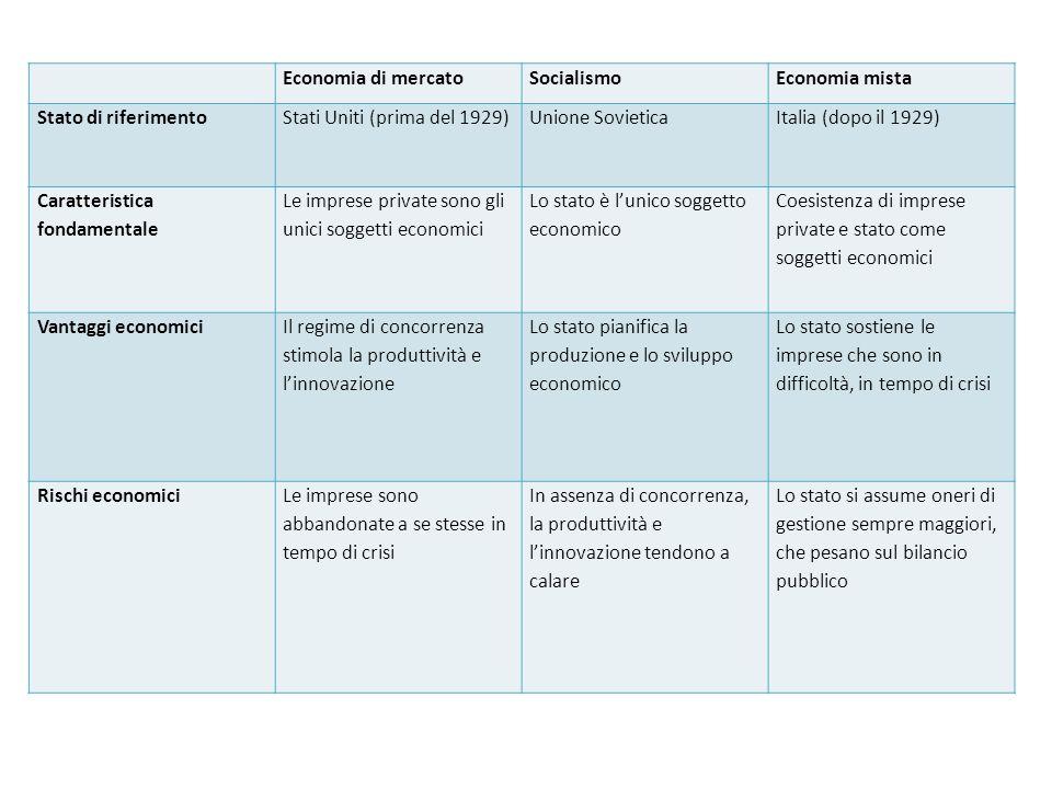 Economia di mercatoSocialismoEconomia mista Stato di riferimentoStati Uniti (prima del 1929)Unione SovieticaItalia (dopo il 1929) Caratteristica fonda