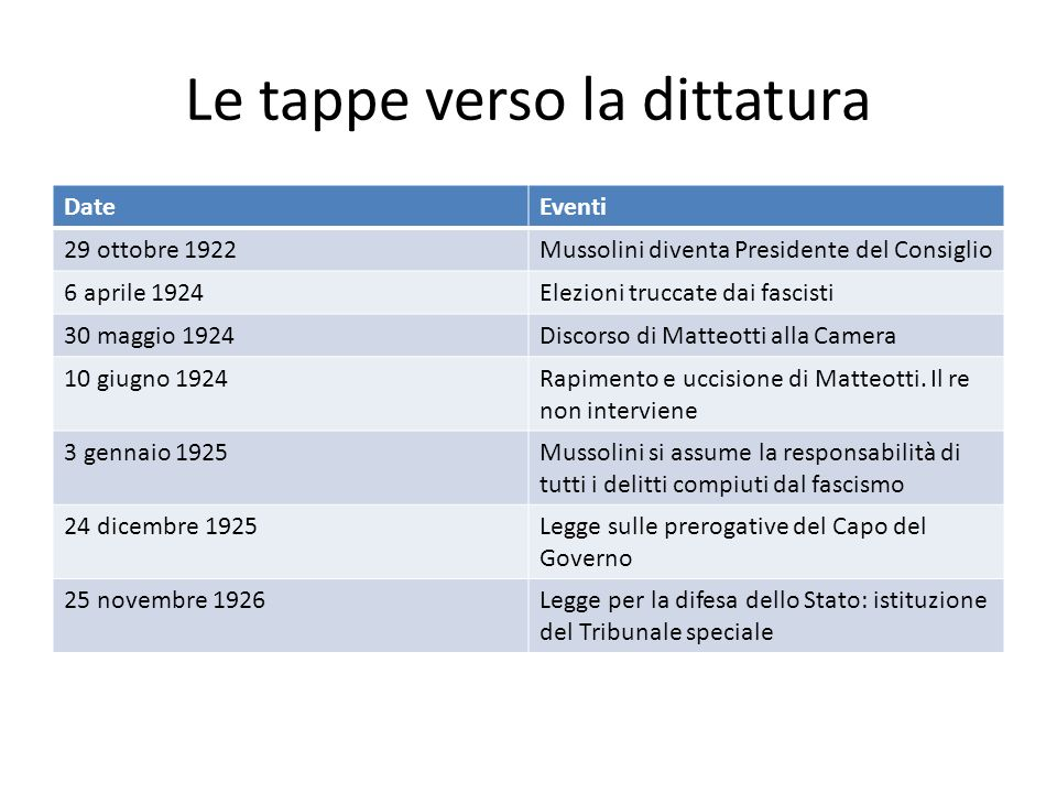 Le tappe verso la dittatura DateEventi 29 ottobre 1922Mussolini diventa Presidente del Consiglio 6 aprile 1924Elezioni truccate dai fascisti 30 maggio