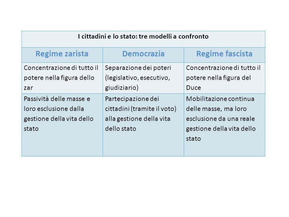 I cittadini e lo stato: tre modelli a confronto Regime zaristaDemocraziaRegime fascista Concentrazione di tutto il potere nella figura dello zar Separ