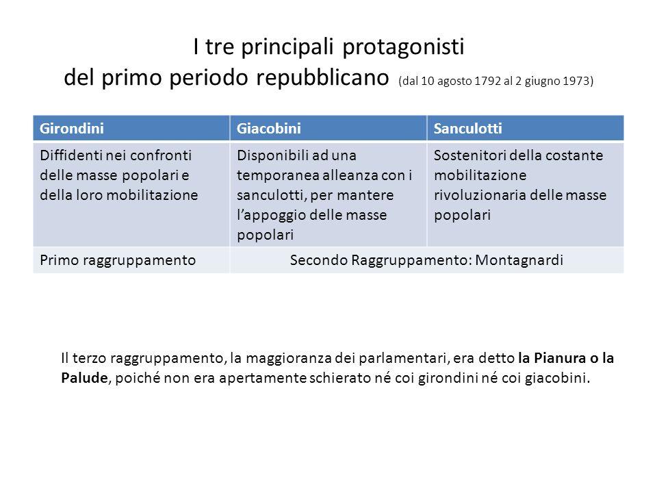 I tre principali protagonisti del primo periodo repubblicano (dal 10 agosto 1792 al 2 giugno 1973) GirondiniGiacobiniSanculotti Diffidenti nei confron