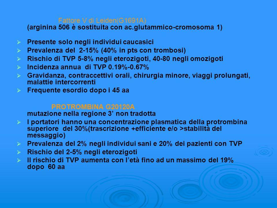 Fattore V di Leiden(G1691A) (arginina 506 è sostituita con ac.glutammico-cromosoma 1) Presente solo negli individui caucasici Prevalenza del 2-15% (40