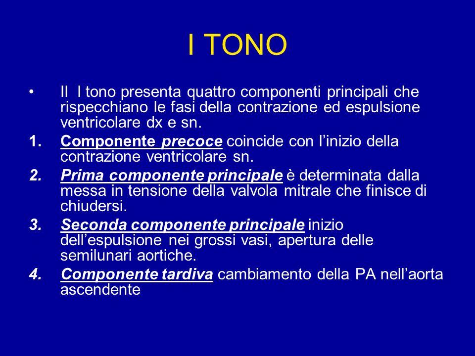 I TONO Il I tono presenta quattro componenti principali che rispecchiano le fasi della contrazione ed espulsione ventricolare dx e sn. 1.Componente pr