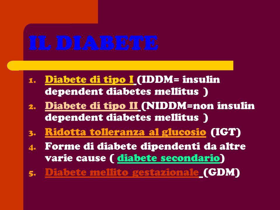 IL DIABETE 1. Diabete di tipo I (IDDM= insulin dependent diabetes mellitus ) 2. Diabete di tipo II (NIDDM=non insulin dependent diabetes mellitus ) 3.