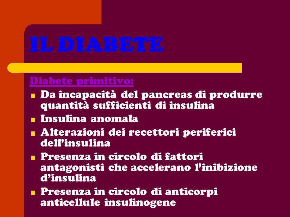 IL DIABETE Diabete primitivo: Da incapacità del pancreas di produrre quantità sufficienti di insulina Insulina anomala Alterazioni dei recettori perif