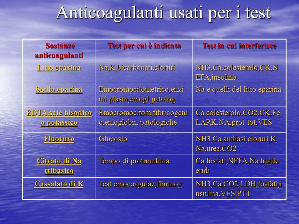 Anticoagulanti usati per i test Sostanze anticoagulanti Sostanze anticoagulanti Test per cui è indicata Test in cui interferisce Litio eparina Na,K,bi