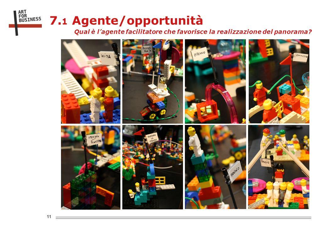 11 7. 1 Agente/opportunità Qual è lagente facilitatore che favorisce la realizzazione del panorama