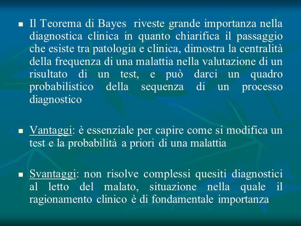 Il Teorema di Bayes riveste grande importanza nella diagnostica clinica in quanto chiarifica il passaggio che esiste tra patologia e clinica, dimostra