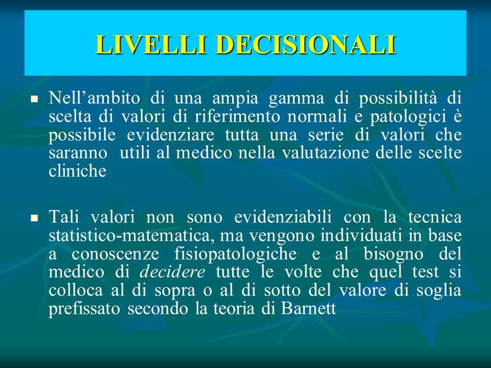 LIVELLI DECISIONALI Nellambito di una ampia gamma di possibilità di scelta di valori di riferimento normali e patologici è possibile evidenziare tutta