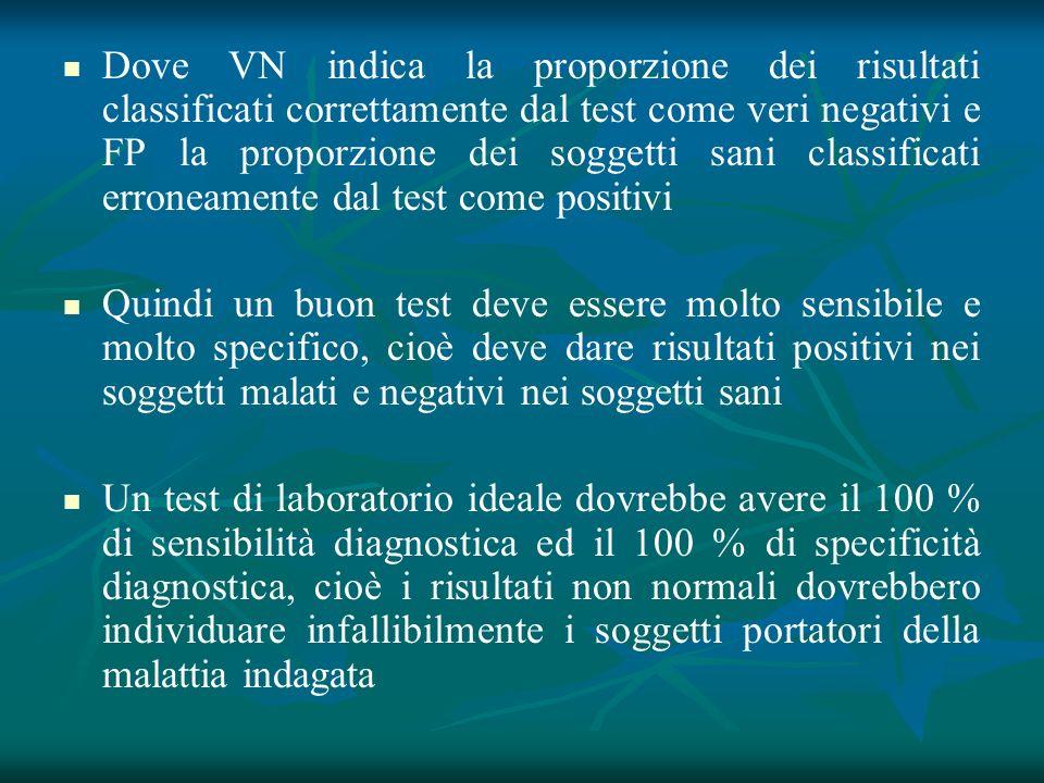Dove VN indica la proporzione dei risultati classificati correttamente dal test come veri negativi e FP la proporzione dei soggetti sani classificati