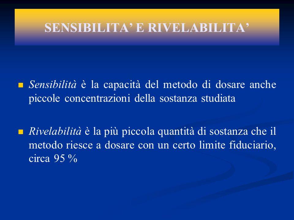 SENSIBILITA E RIVELABILITA Sensibilità è la capacità del metodo di dosare anche piccole concentrazioni della sostanza studiata Rivelabilità è la più p