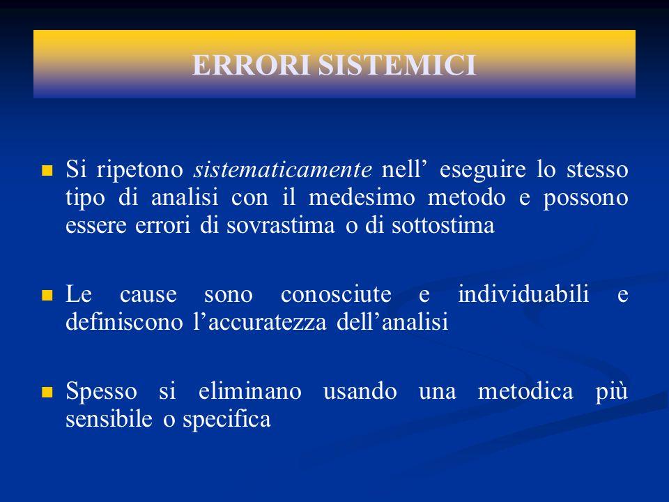 ERRORI SISTEMICI Si ripetono sistematicamente nell eseguire lo stesso tipo di analisi con il medesimo metodo e possono essere errori di sovrastima o d