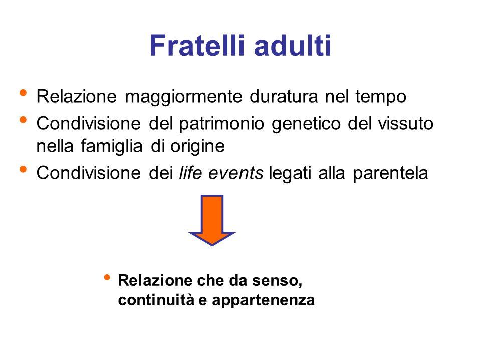 Fratelli adulti Relazione maggiormente duratura nel tempo Condivisione del patrimonio genetico del vissuto nella famiglia di origine Condivisione dei